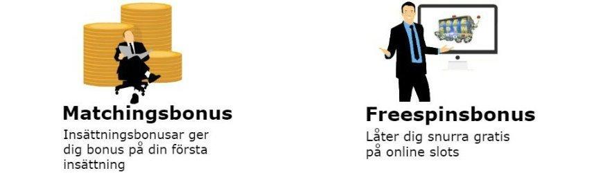 """Bilden förklarar olika former av. """"Matchingsbonus Insättningsbonusar ger dig bonus på din första insättning"""" och """"Freespinsbonus Låter dig snurra gratis på online slots""""."""