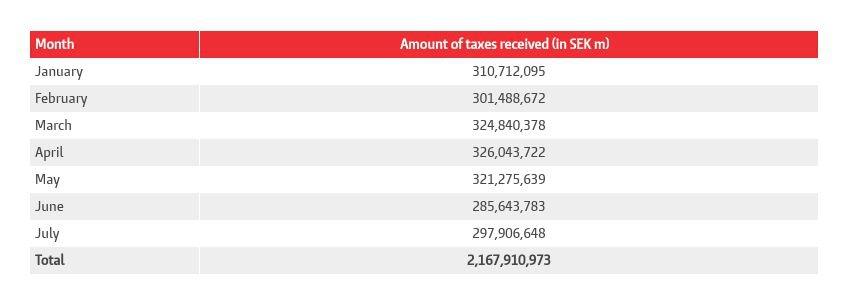 utbetalade skatter från kasinon under de första 8 månaderna 2019