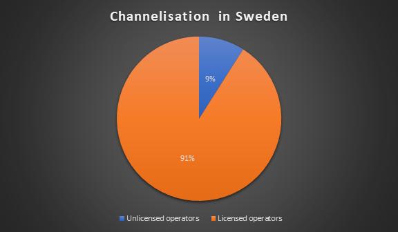 kanalisering inom den svenska kasinomarknaden