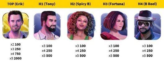 Här ser vi de fem högst betalande symbolerna i Pop Stars. Dessa föreställer ett gäng fiktiva karaktärer med namnen Erik, Tony, Spicy B, Fortuna och B Reel.